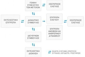 Κώδικας Εταιρικής Διακυβέρνησης: Κάντο όπως ο Steve Jobs και όχι με … ελληνικές πατέντες