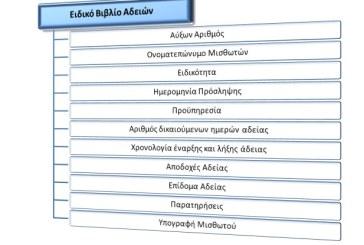 Αλλαγές στην υποχρέωση εργοδοτών σε εκκαθαριστικό σημείωμα και ειδικό βιβλίο αδειών. Υποχρέωση ηλεκτρονικής γνωστοποίησης του ειδικού βιβλίου αδειών