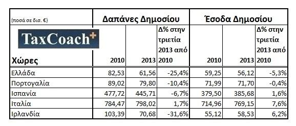 Λάθος ότι τα Μνημόνια δεν επιβάλλουν αύξηση φορολογίας