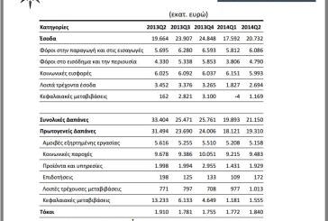 Αύξηση Φόρων και Μείωση Μισθών και Παροχών στο Β΄ τρίμηνο του 2014