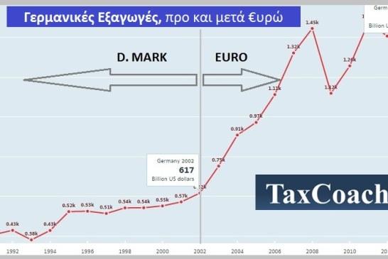 Από την Ευρωζώνη επωφελήθηκε μόνο η Γερμανία