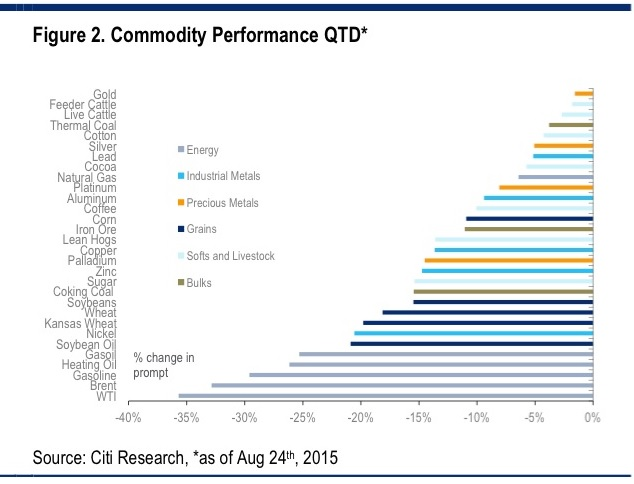 commodities-graph2