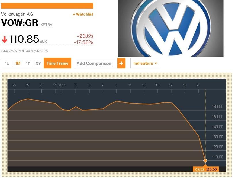 Σε κρίση η Volkswagen μετά την κομπίνα που αποκαλύφθηκε