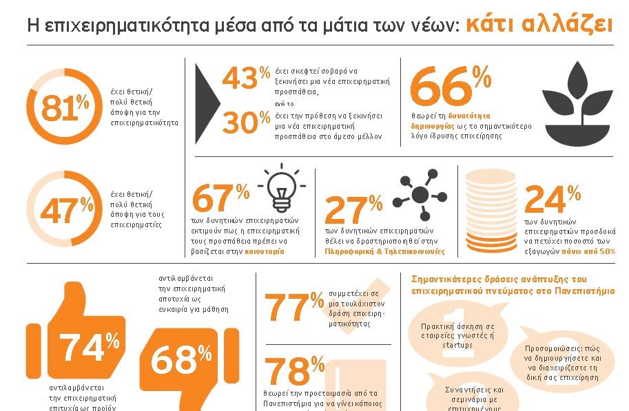 Οι Έλληνες φοιτητές θετικοί απέναντι στην επιχειρηματικότητα…