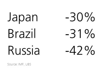 Ενημέρωση με μια εικόνα – Το ΑΕΠ σε όρους Δολαρίου, συρρικνώθηκε σημαντικά σε μερικές χώρες μεταξύ 2012 και 2016