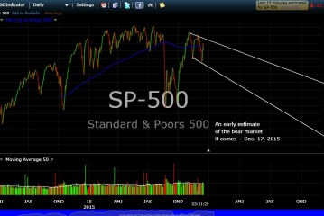 S&P 500: An Early Estimate…