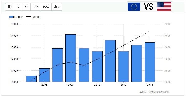 Ευρωζώνη–ΗΠΑ–Κίνα: Η υπερβολική λιτότητα υποβαθμίζει την Ευρωζώνη στην παγκόσμιο οικονομία