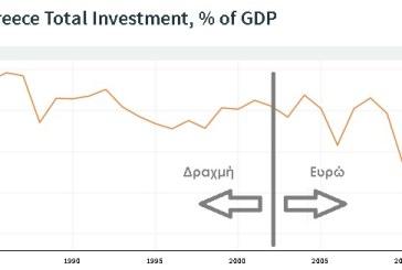 Ανάλυση ενός Γραφήματος: Αποεπένδυση στην Ελλάδα τα τελευταία χρόνια