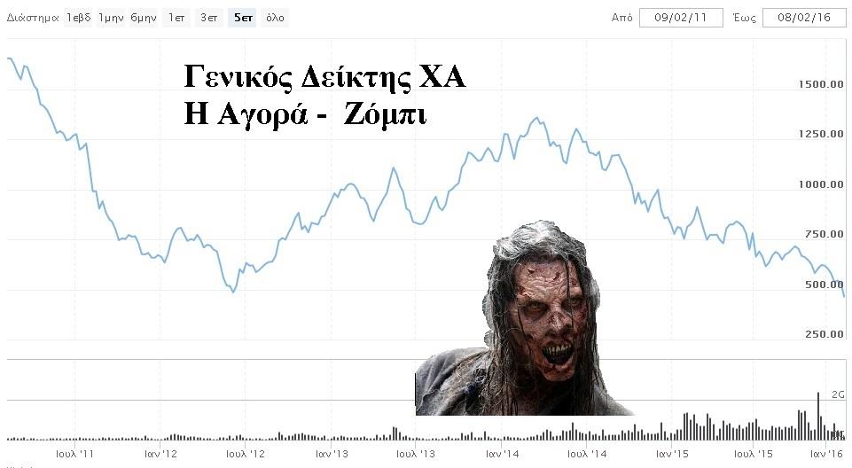 ΧΑ ή αλλιώς Αγορά Ζόμπι – Πότε θα 'γυρίσει' εντέλει ανοδικά;