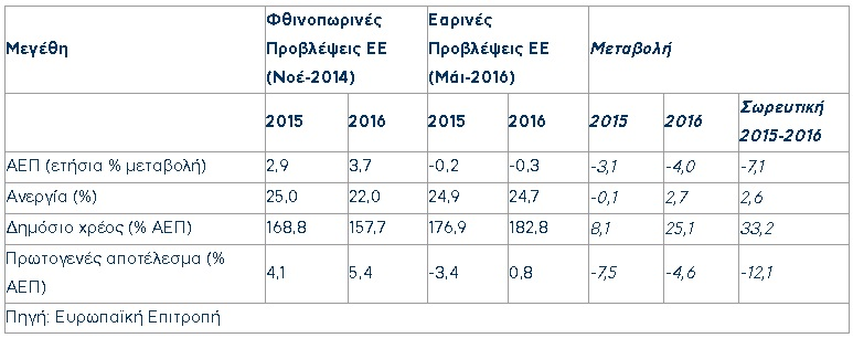 ΝΔ: Περί Εαρινών Προβλέψεων της Ευρωπαϊκής Επιτροπής
