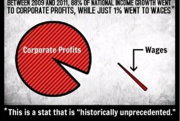 Οι επιχειρήσεις καρπώθηκαν το 88% της μετά την ύφεση ανάπτυξης του εισοδήματος