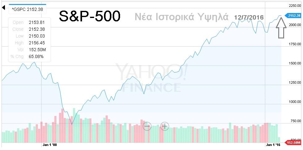 ΕΠΕΝΔΥΣΕΙΣ: Οι αγορές τρελάθηκαν;