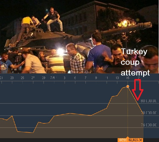 ΕΠΕΝΔΥΣΕΙΣ: Η Τουρκία επενδυτικά, εισέρχεται σε «κόκκινη» περιοχή…