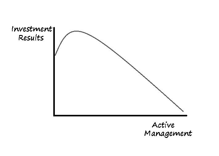 Επενδύσεις: Απλή τύχη ή μέθοδος που δουλεύει;