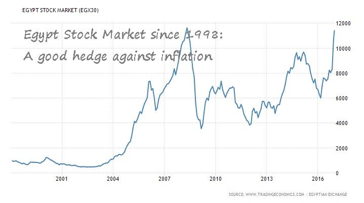 egypt-stock-market