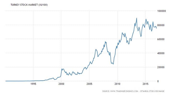 turkish-stock-market-since-1990