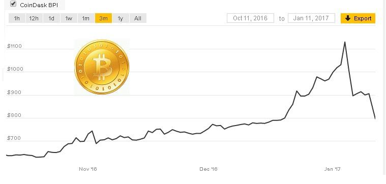 Bitcoin: Κατρακυλά μετά την Έρευνα που ανακοίνωσε η Κεντρ. Τράπεζα της Κίνας