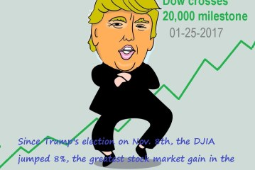 DJIA at 20,000. Now what?