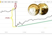 Bitcoin rebounded after the SEC denial on ETF