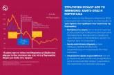 Στρατηγική εξόδου από το Μνημόνιο: Το παράδειγμα της Πορτογαλίας