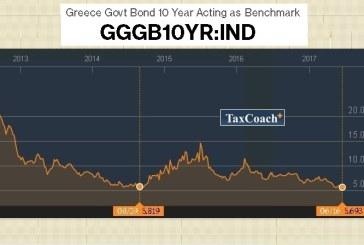 Σε νέο χαμηλό αποκλιμακώθηκαν τα επιτόκια του 10ετούς Ελληνικού Ομολόγου