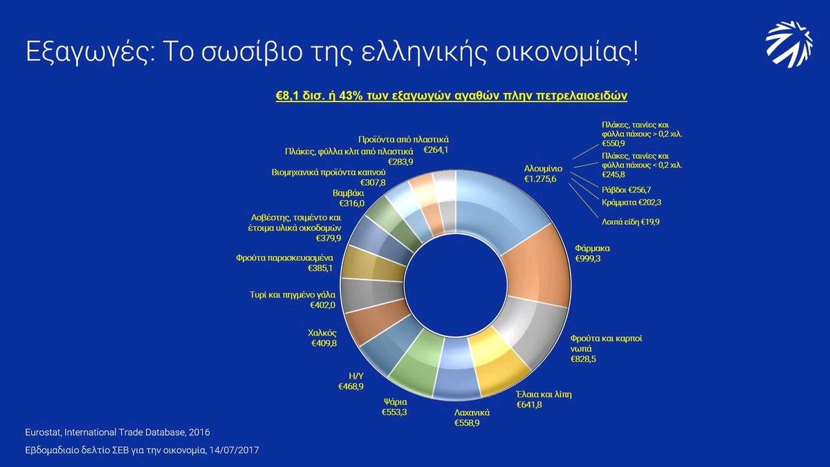 ΣΕΒ: H ελληνική οικονομία και παράγει και εξάγει!