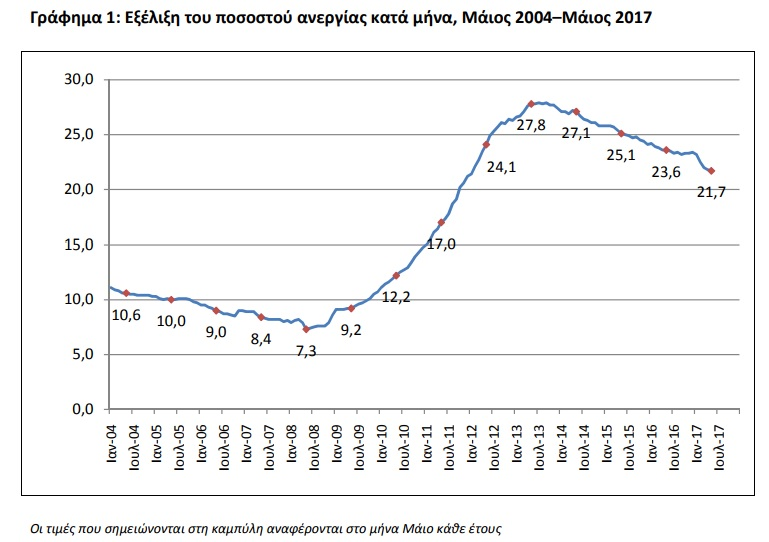 Στο 21,7% η Ανεργία τον Μάιο 2017