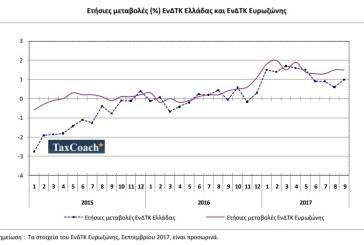 Αύξηση κατά 1% του Πληθωρισμού τον Σεπτέμβριο