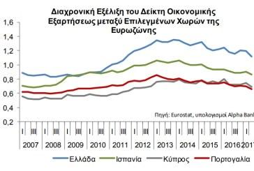 ALPHA BANK: Οι αποδοχές στην Ελλάδα δεν φαίνεται να ανακάμπτουν σε αξιοπρόσεκτο βαθμό στο άμεσο μέλλον