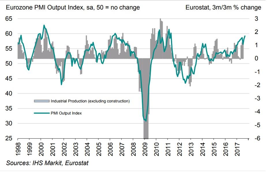 Αισιοδοξία εκπέμπει για την Μεταποίηση της Ευρωζώνης, ο PMI