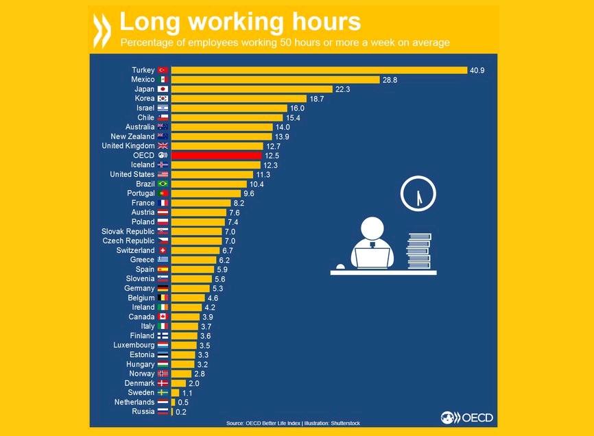 Οι Χώρες με τους σκληρά εργαζόμενους – Και η Ελλάδα μεταξύ των
