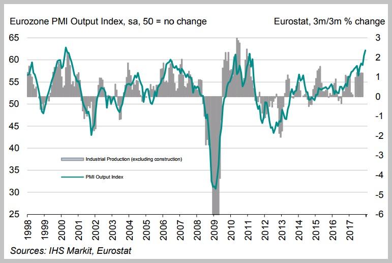 Βελτίωση του ΡΜΙ Μεταποίησης στην Ευρωζώνη – Θετικό το ξεκίνημα του 2018