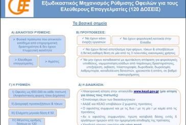 ΟΕΕ: Βασικά σημεία εξωδικαστικού μηχανισμού για ελεύθερους επαγγελματίες