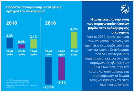 ΣΕΒ: Η αρνητική αποταμίευση των παραγωγικών ηλικιών βαρίδι στην ανάκαμψη της οικονομίας