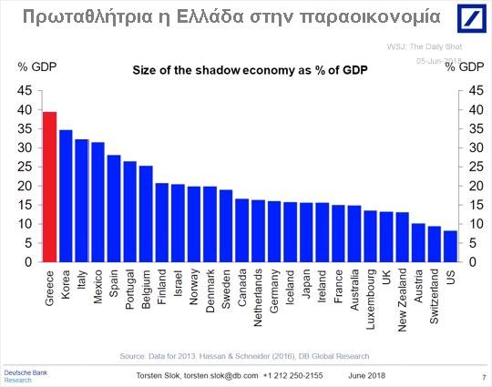 Πρωταθλήτρια η Ελλάδα στην παραοικονομία