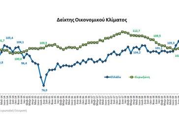 Δήλωση Σταϊκούρα σχετικά με την άνοδο του Δείκτη Οικονομικού Κλίματος