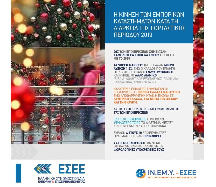 Αποτελέσματα της έρευνας ΕΣΕΕ για την κίνηση των εμπορικών καταστημάτων κατά τη διάρκεια της εορταστικής περιόδου 2019