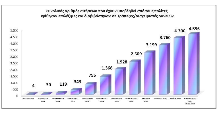 Υπ.Οικ.: Αντιμετώπιση του ζητήματος της υπερχρέωσης νοικοκυριών και επιχειρήσεων/ Έκθεση προόδου